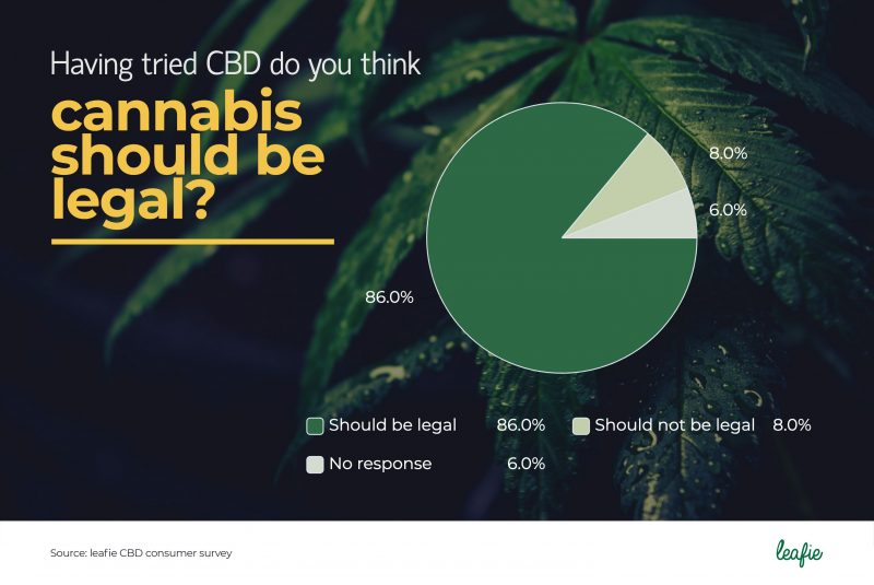 pie chart showing 86% of CBD consumers in the UK think cannabis should be legal