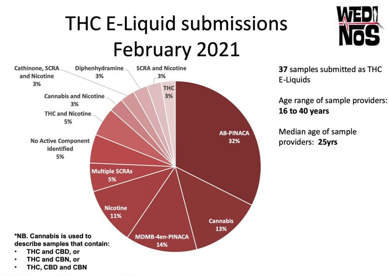 chart showing results from thc cart analysis - 57% of thc carts contained 'spice' or SCRAs