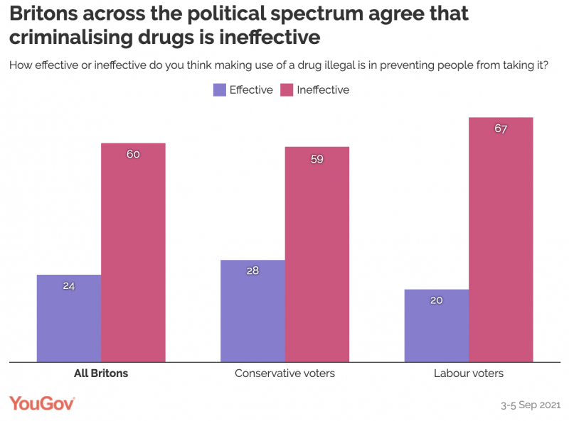 Britons across the political spectrum agree that criminalising drugs is ineffective